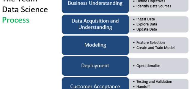 The Keys to an Effective Data Science Project – Part 1: The